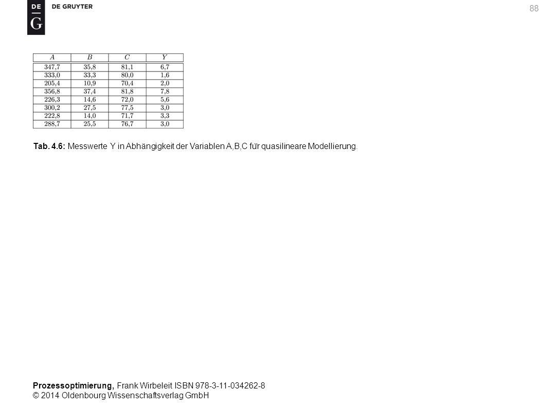 Tab. 4.6: Messwerte Y in Abhängigkeit der Variablen A,B,C für quasilineare Modellierung.