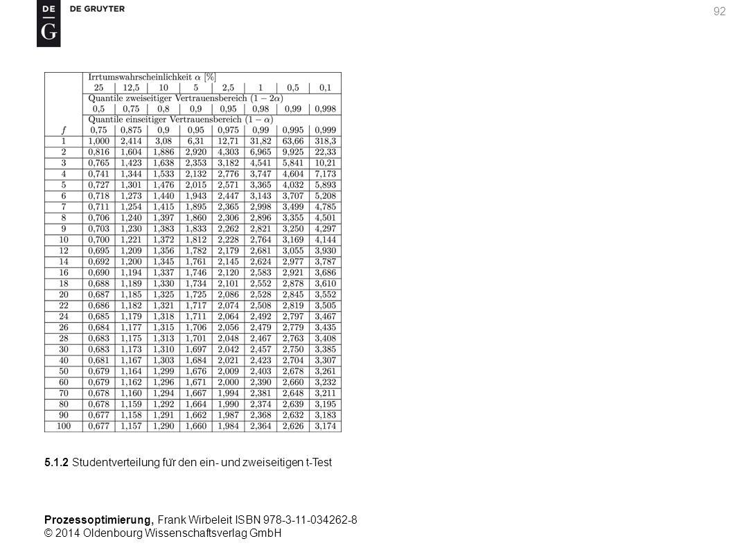 5.1.2 Studentverteilung für den ein- und zweiseitigen t-Test