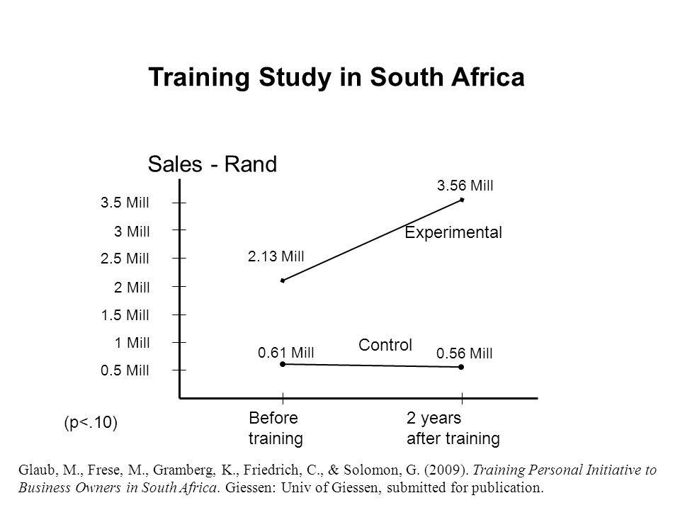 Training Study in South Africa