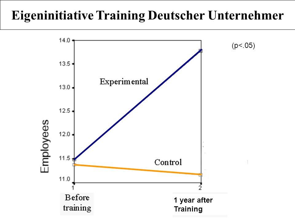 Eigeninitiative Training Deutscher Unternehmer