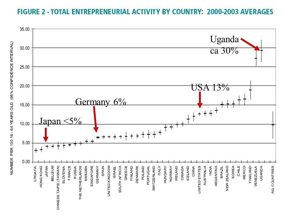 Uganda ca 30% USA 13% Germany 6% Japan <5%