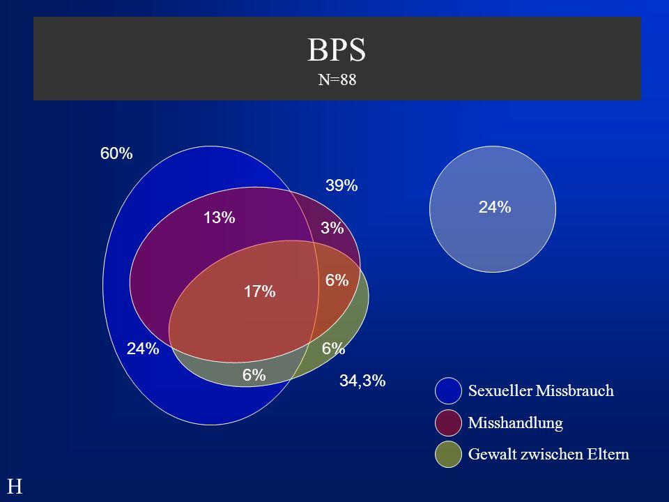 BPS N=88 60% 39% 24% 13% 3% 6% 17% 24% 6% Chi-Q =62,564, df=14 p<.001. erwartete Häufigkeit ist 58% unter 5  kritisch (! )