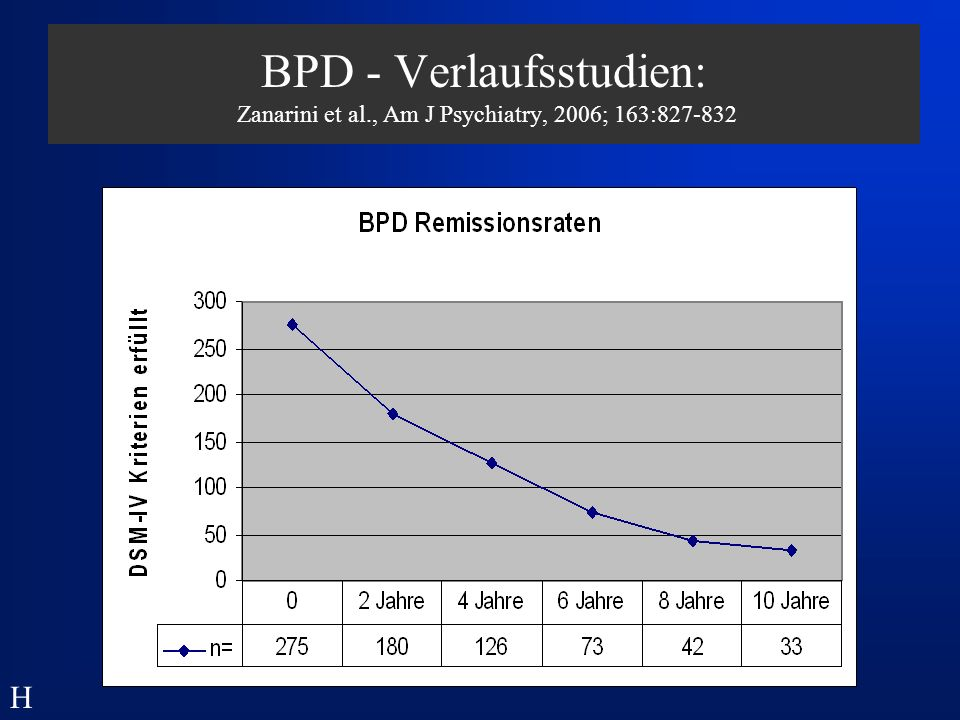 BPD - Verlaufsstudien: Zanarini et al