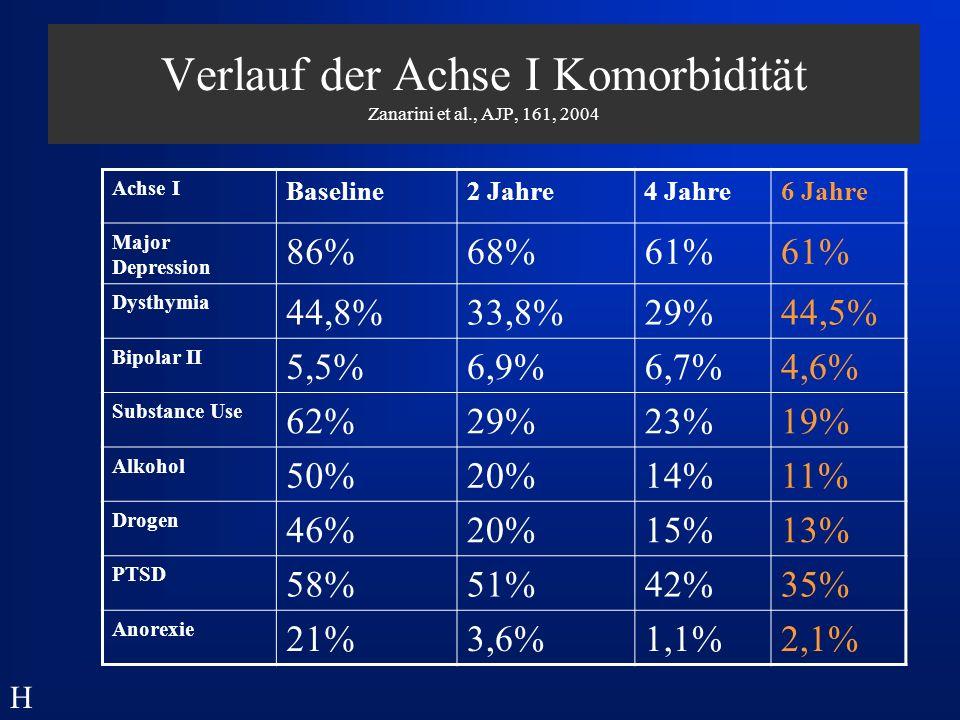 Verlauf der Achse I Komorbidität Zanarini et al., AJP, 161, 2004