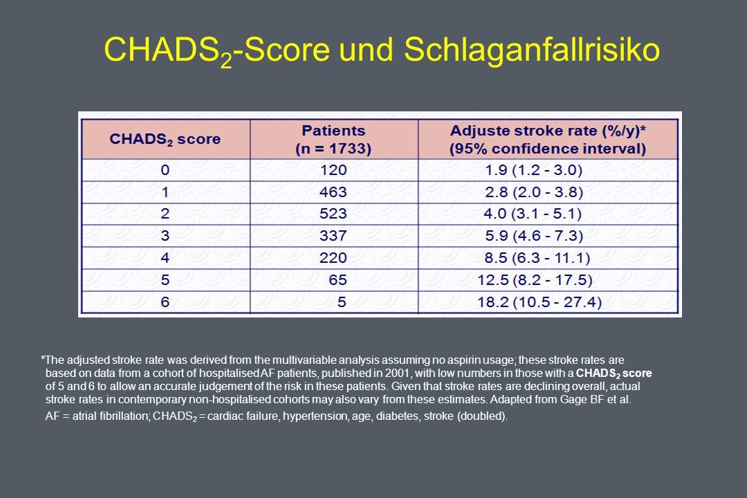 CHADS2-Score und Schlaganfallrisiko