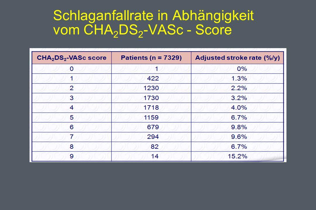 Schlaganfallrate in Abhängigkeit vom CHA2DS2-VASc - Score