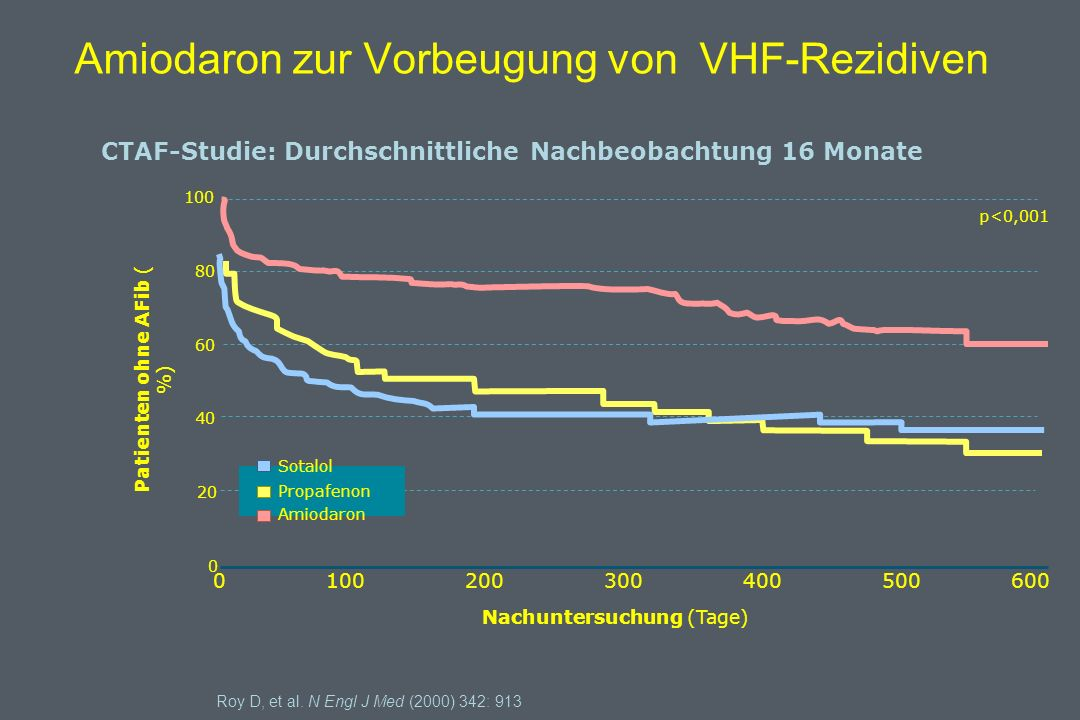 Amiodaron zur Vorbeugung von VHF-Rezidiven