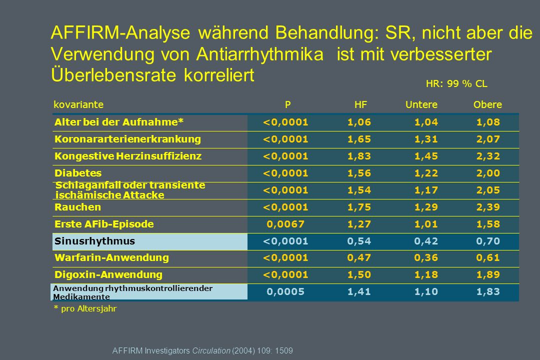 AFFIRM-Analyse während Behandlung: SR, nicht aber die Verwendung von Antiarrhythmika ist mit verbesserter Überlebensrate korreliert
