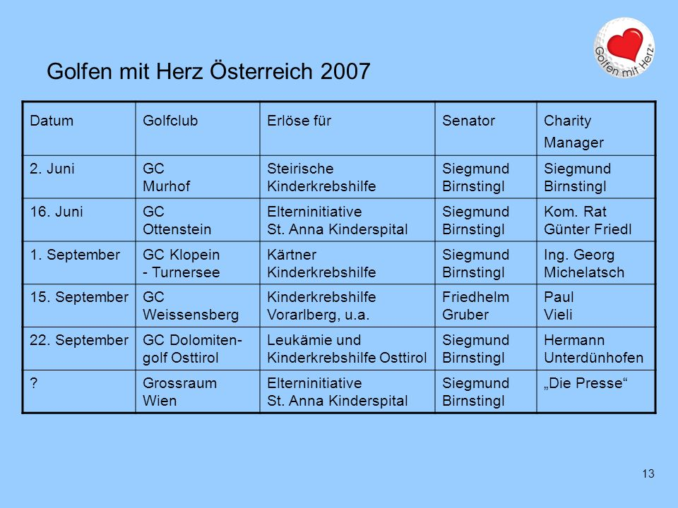 Golfen mit Herz Deutschland 2007