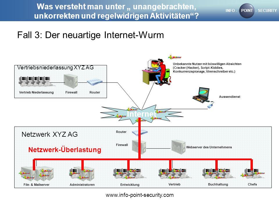 Netzwerk-Überlastung