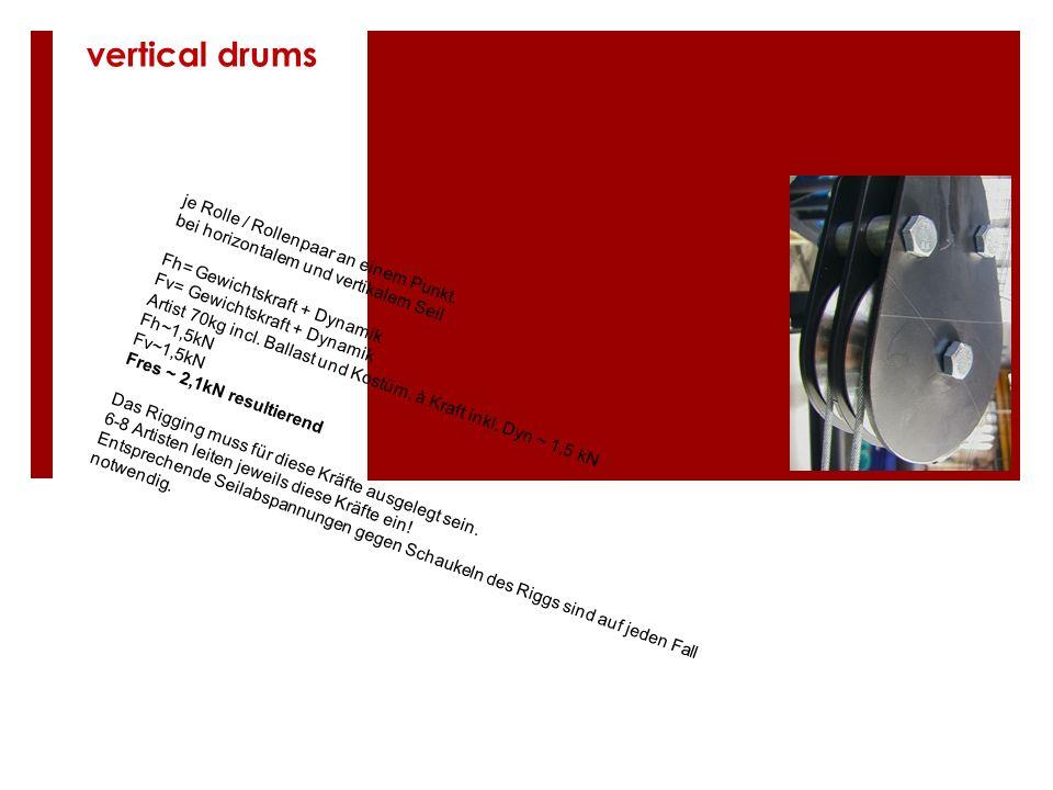 vertical drums je Rolle / Rollenpaar an einem Punkt.