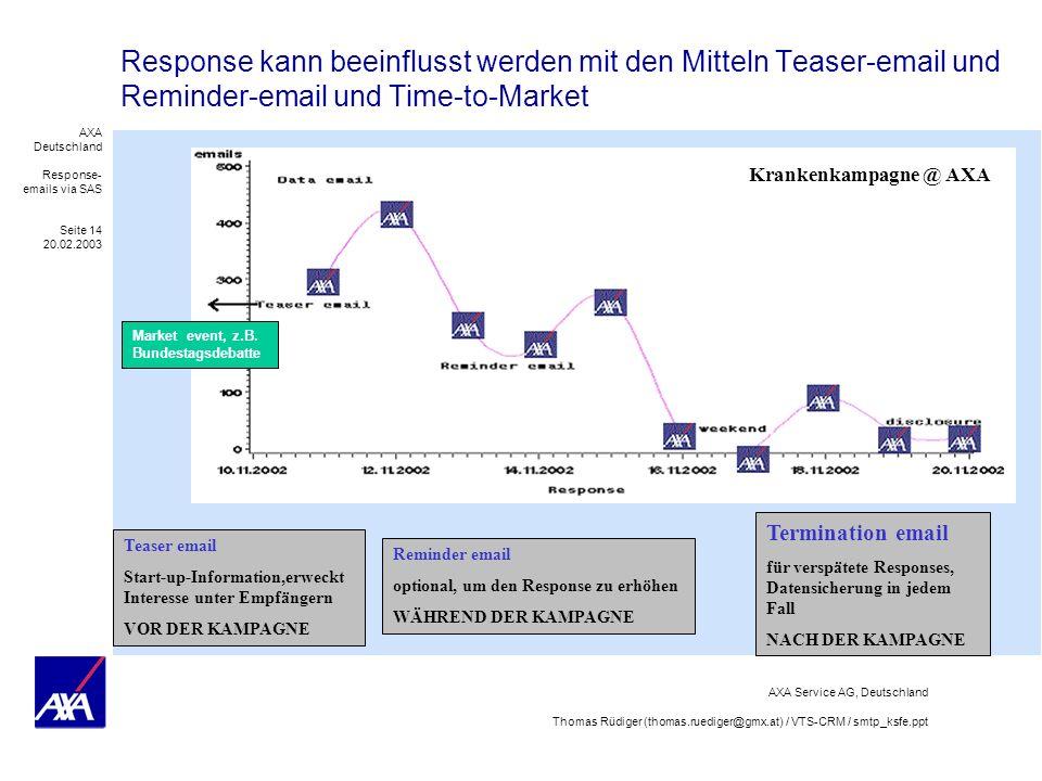 Response kann beeinflusst werden mit den Mitteln Teaser-email und Reminder-email und Time-to-Market