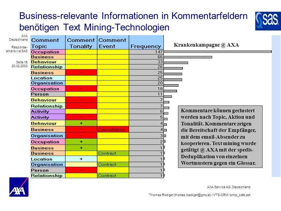 Business-relevante Informationen in Kommentarfeldern benötigen Text Mining-Technologien