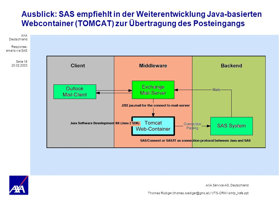 Ausblick: SAS empfiehlt in der Weiterentwicklung Java-basierten Webcontainer (TOMCAT) zur Übertragung des Posteingangs