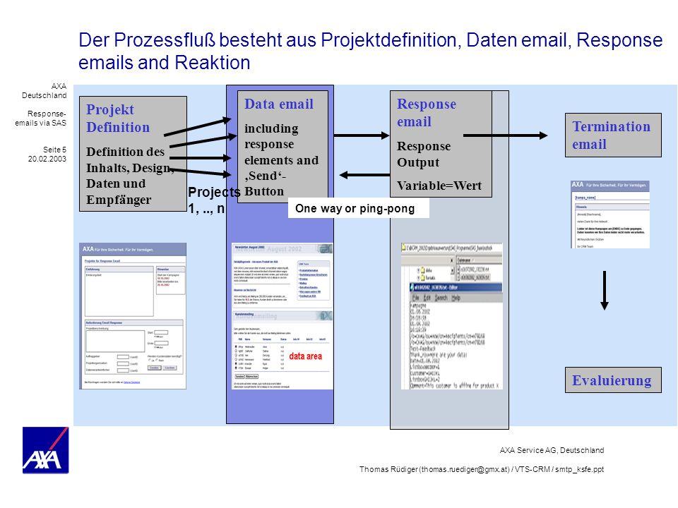Der Prozessfluß besteht aus Projektdefinition, Daten email, Response emails and Reaktion