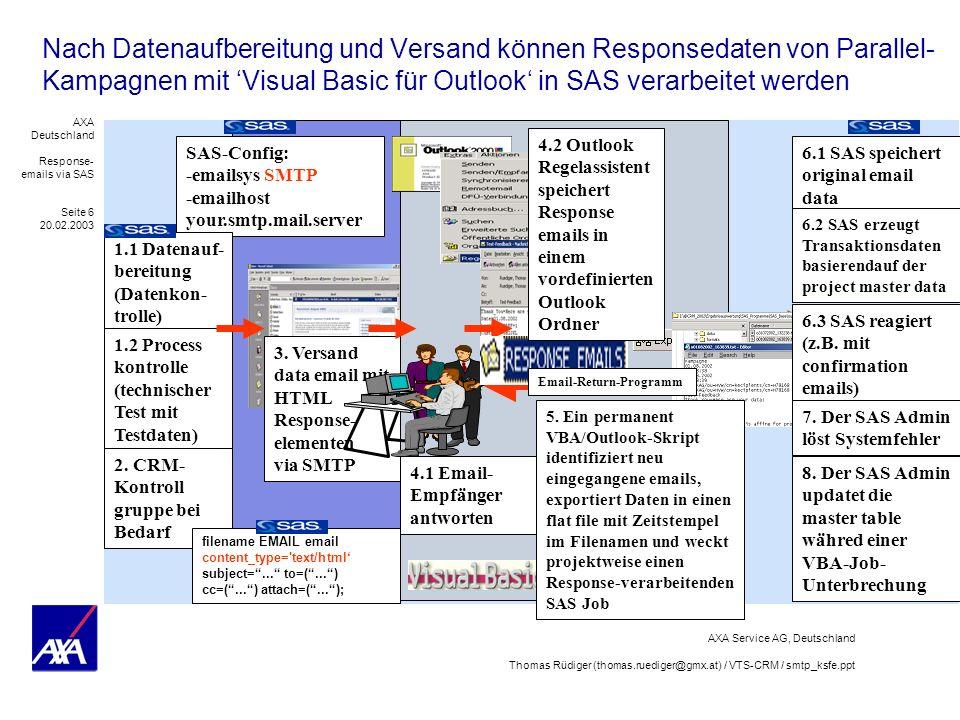 Nach Datenaufbereitung und Versand können Responsedaten von Parallel-Kampagnen mit 'Visual Basic für Outlook' in SAS verarbeitet werden