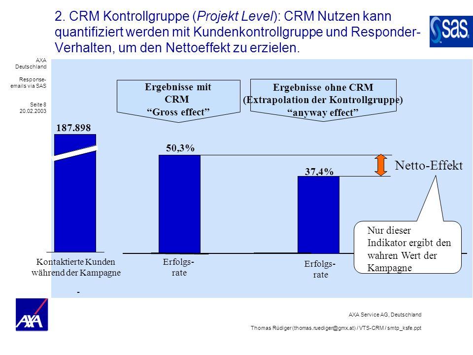 Ergebnisse ohne CRM (Extrapolation der Kontrollgruppe)