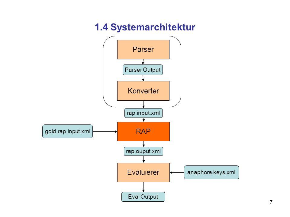 1.4 Systemarchitektur Parser Konverter RAP Evaluierer Parser Output