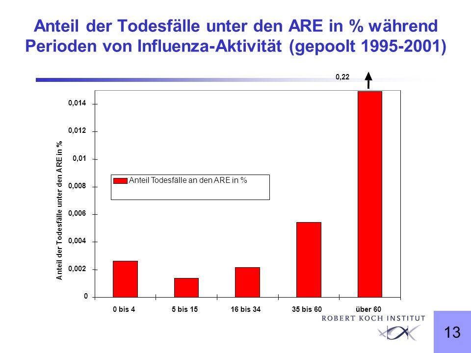 Anteil der Todesfälle unter den ARE in % während Perioden von Influenza-Aktivität (gepoolt 1995-2001)