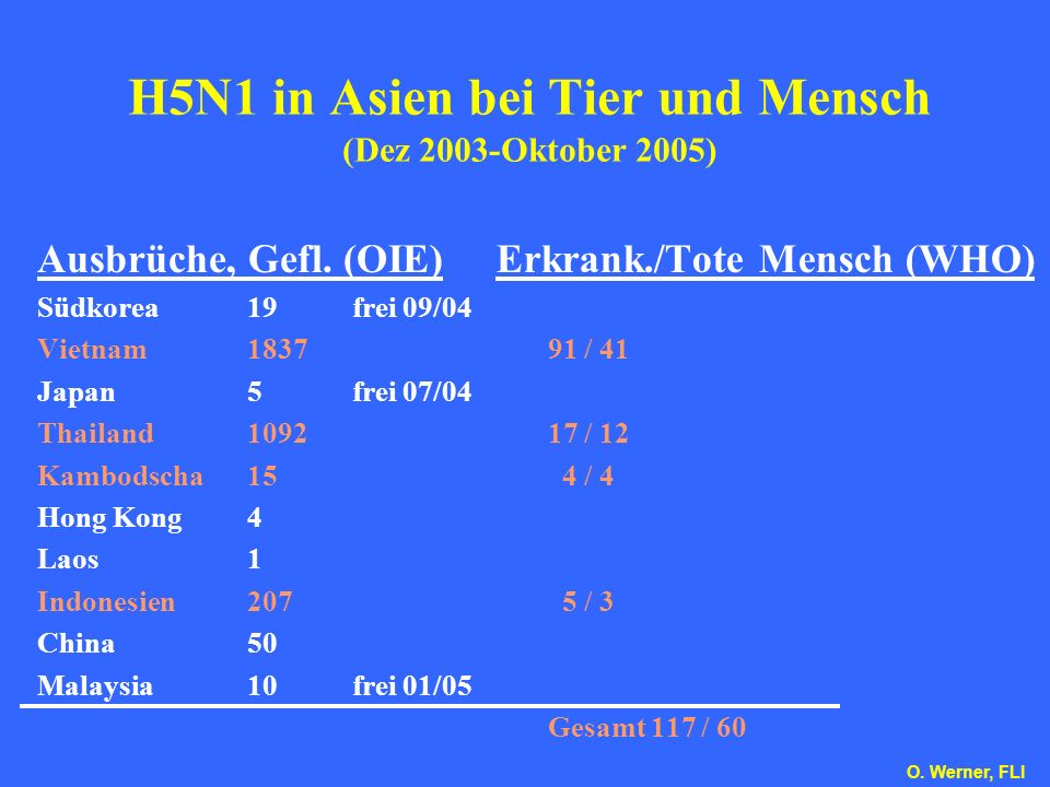 H5N1 in Asien bei Tier und Mensch (Dez 2003-Oktober 2005)
