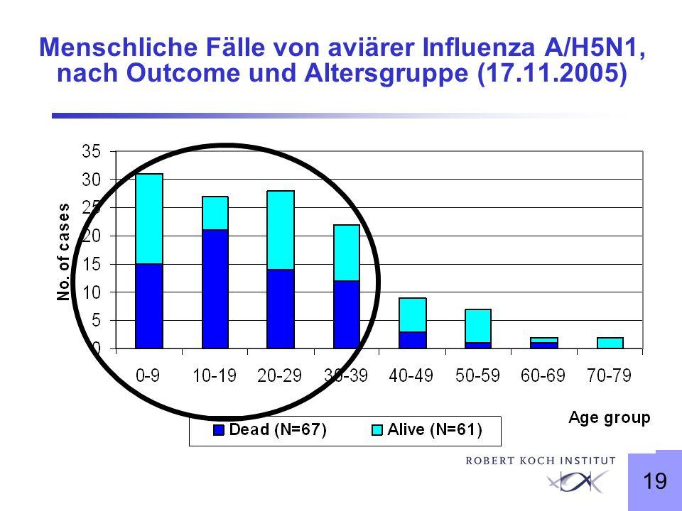 Menschliche Fälle von aviärer Influenza A/H5N1, nach Outcome und Altersgruppe (17.11.2005)