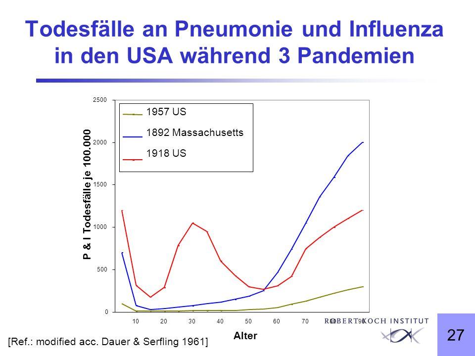 Todesfälle an Pneumonie und Influenza in den USA während 3 Pandemien