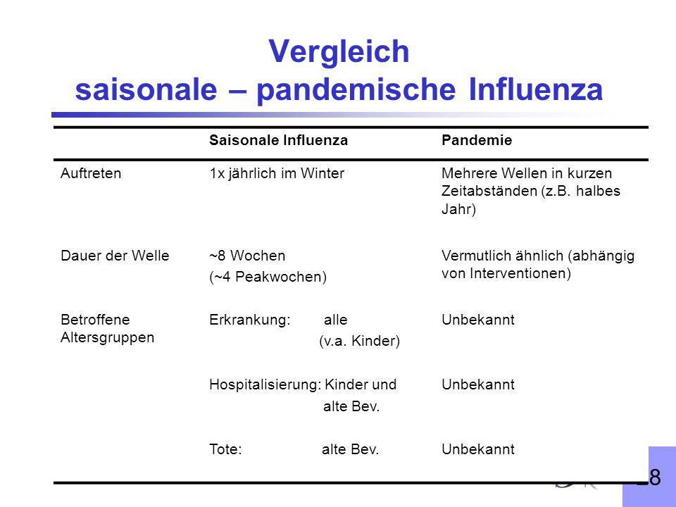 Vergleich saisonale – pandemische Influenza