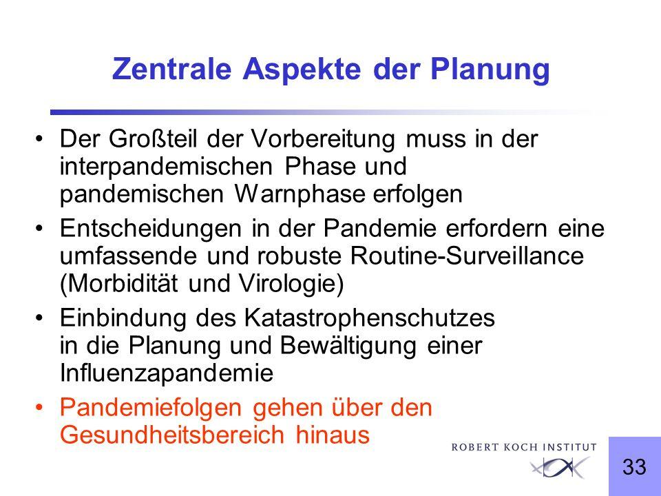 Zentrale Aspekte der Planung