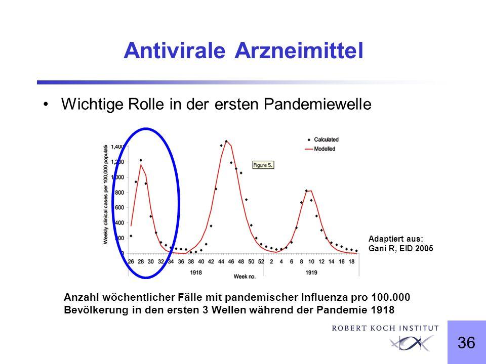 Antivirale Arzneimittel