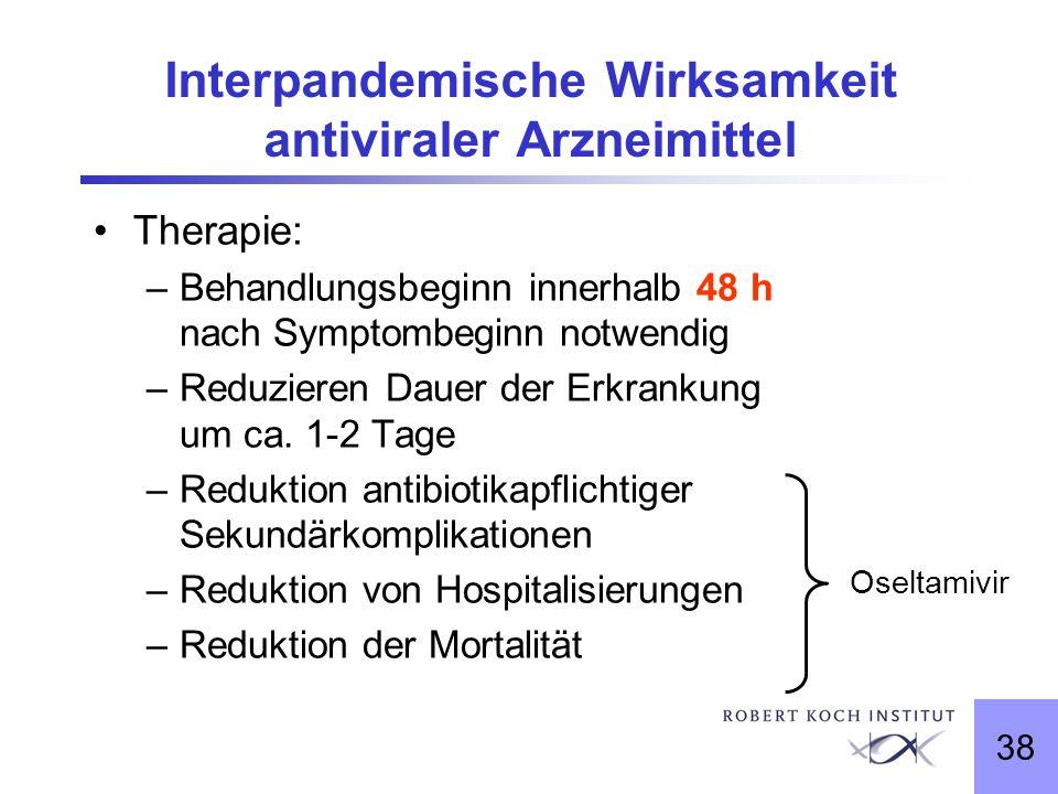 Interpandemische Wirksamkeit antiviraler Arzneimittel