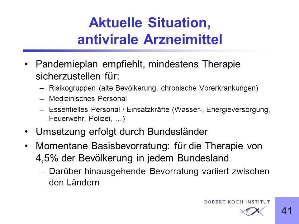 Aktuelle Situation, antivirale Arzneimittel
