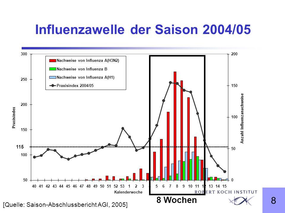 Influenzawelle der Saison 2004/05