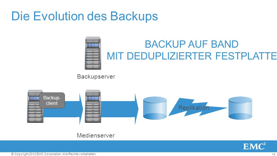 Die Evolution des Backups
