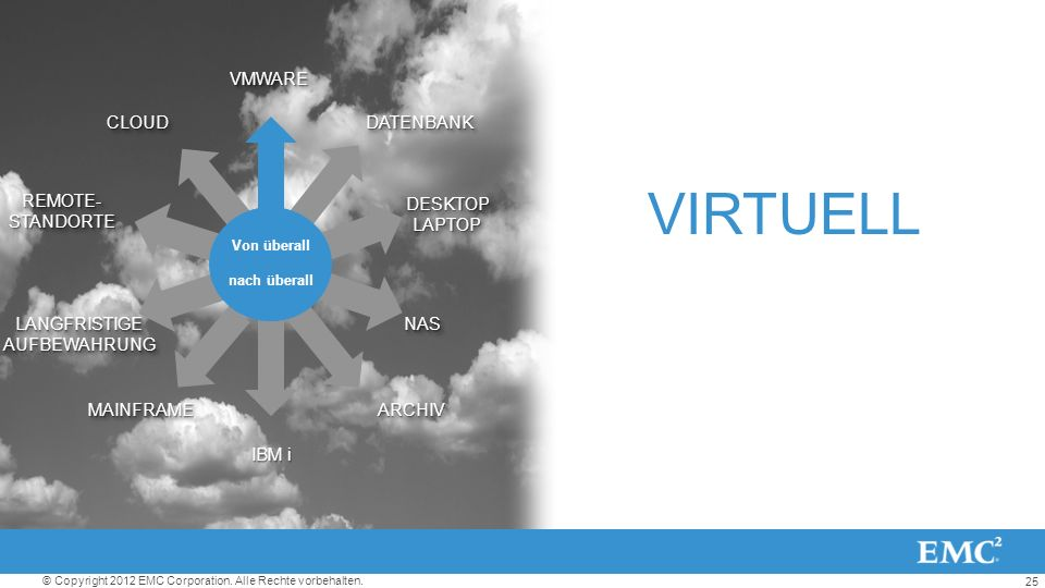 VIRTUELL VMWARE CLOUD DATENBANK REMOTE- STANDORTE DESKTOP LAPTOP