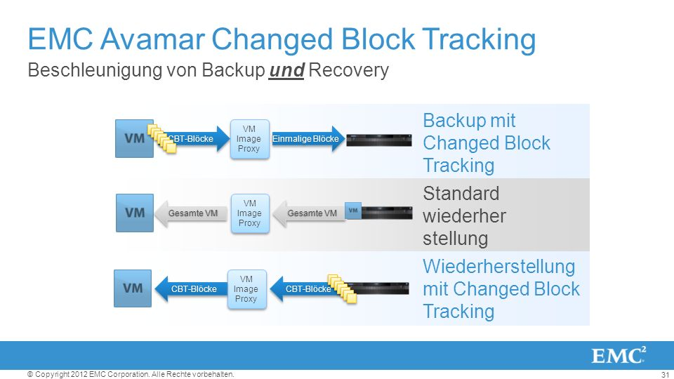 EMC Avamar Changed Block Tracking