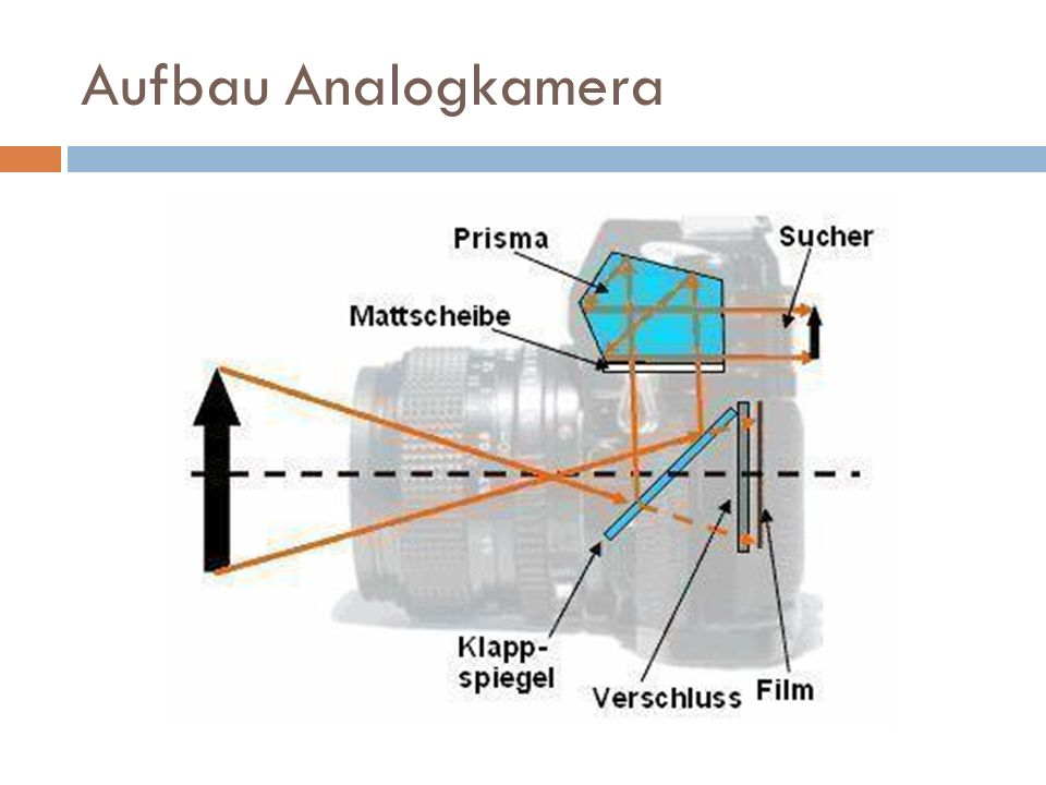 Aufbau Analogkamera