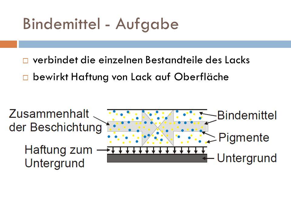 Bindemittel - Aufgabe verbindet die einzelnen Bestandteile des Lacks