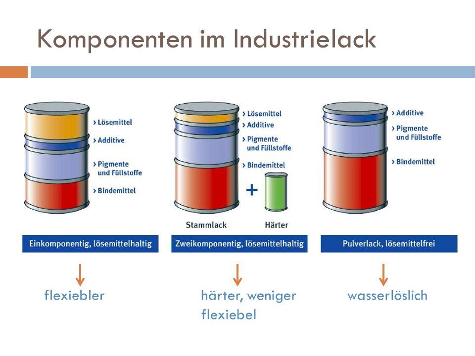 Komponenten im Industrielack