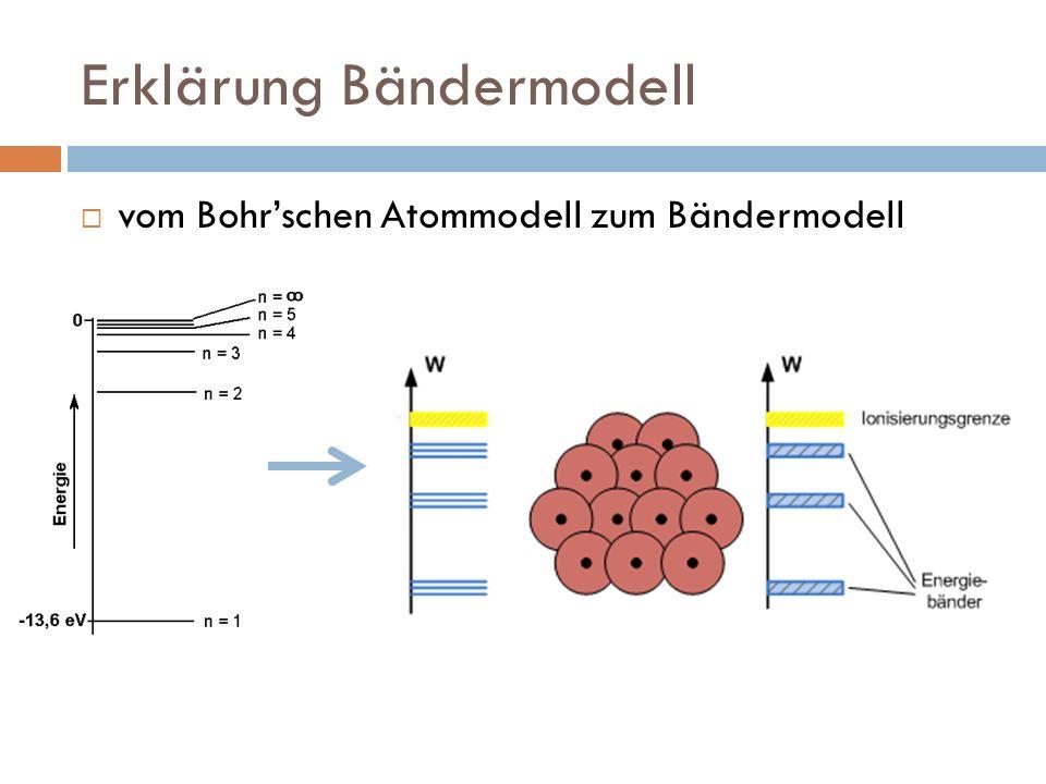 Erklärung Bändermodell