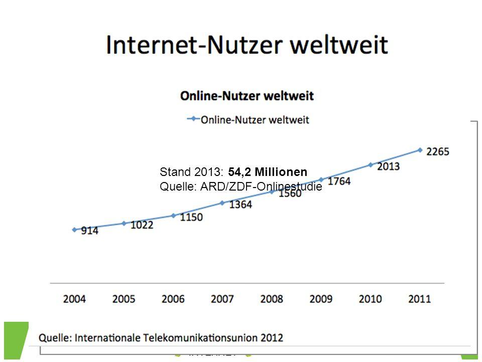 Entwicklung Onlinenutzung