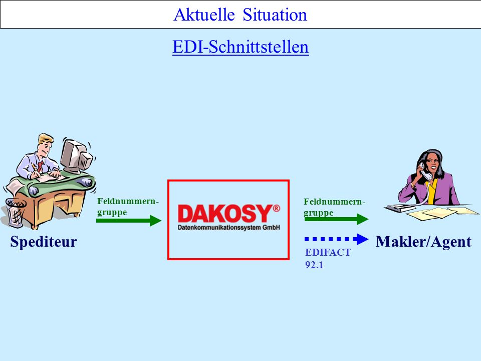 Aktuelle Situation EDI-Schnittstellen Spediteur Makler/Agent EDIFACT