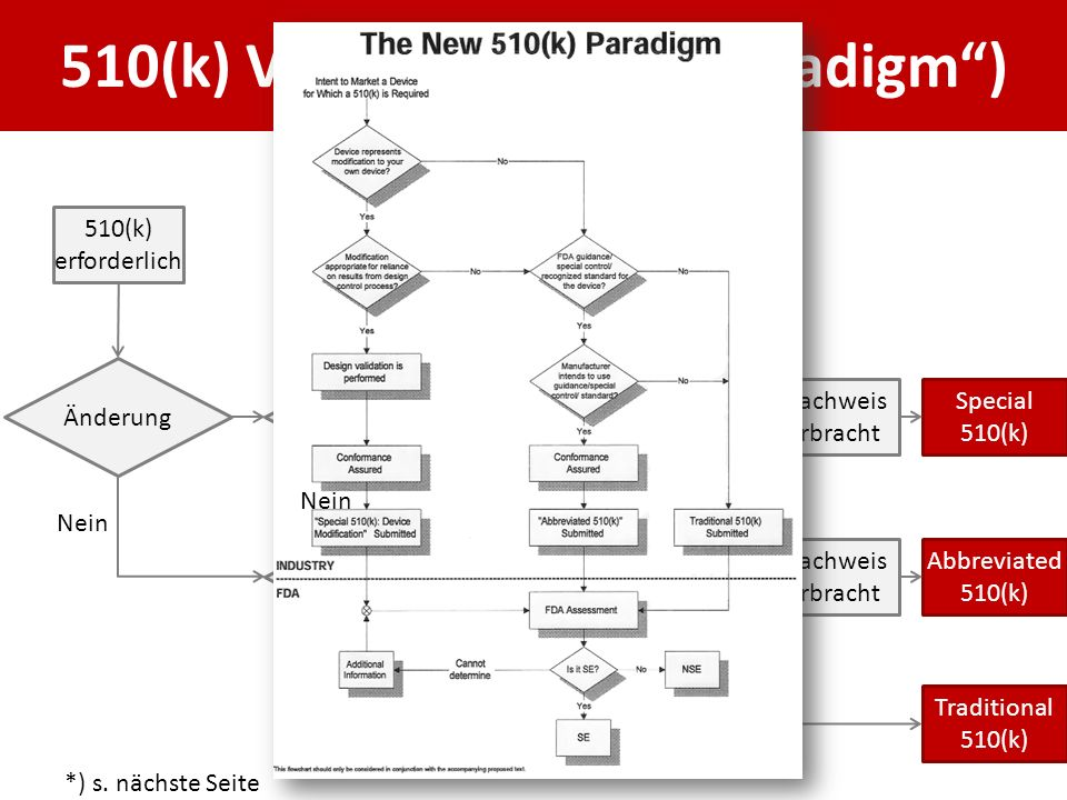 "510(k) Varianten (""new paradigm )"