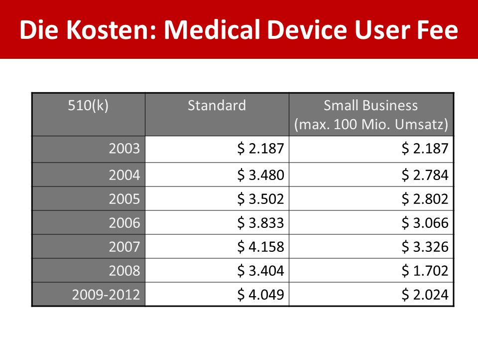 Die Kosten: Medical Device User Fee