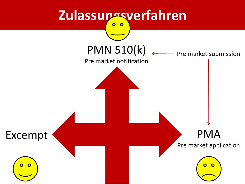 Zulassungsverfahren PMN 510(k) PMA Excempt Pre market notification