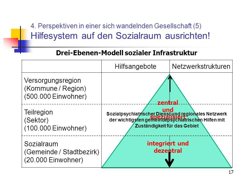 Drei-Ebenen-Modell sozialer Infrastruktur integriert und dezentral