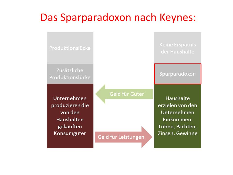 Das Sparparadoxon nach Keynes: