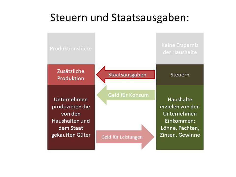 Steuern und Staatsausgaben: