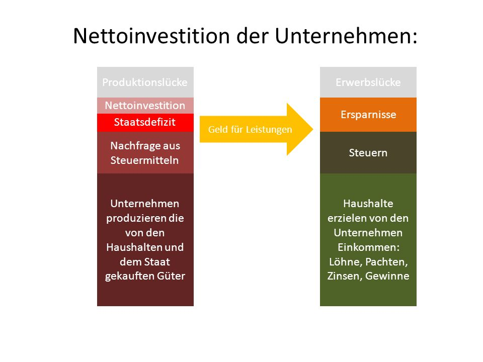 Nettoinvestition der Unternehmen: