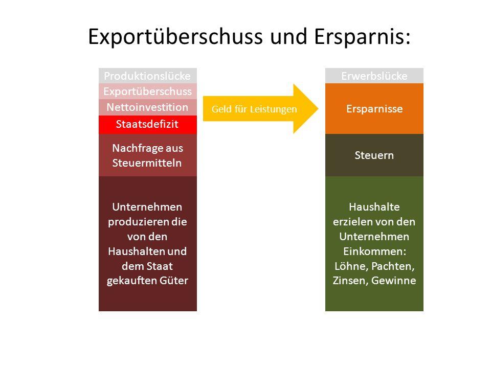 Exportüberschuss und Ersparnis:
