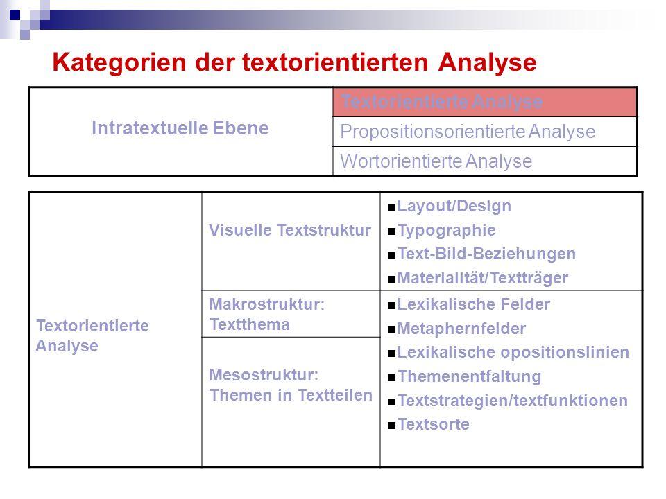 Kategorien der textorientierten Analyse